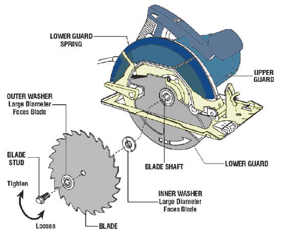 Miter Saw Vs Circular Saw Vs Table Saw What Is The Right Choice For