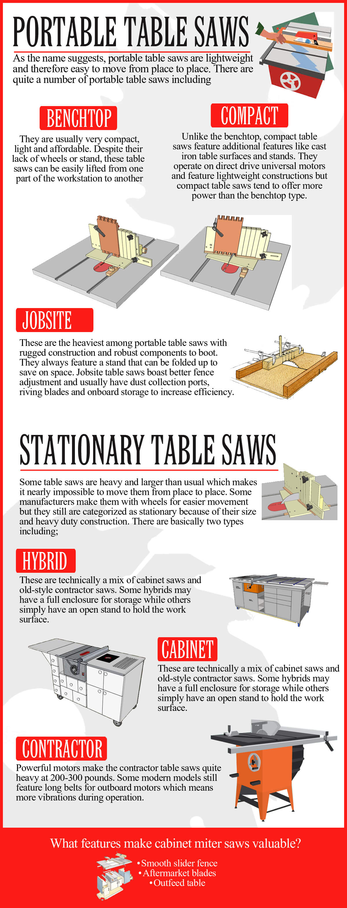 Learn about table saw types infographic table saw types ccuart Images